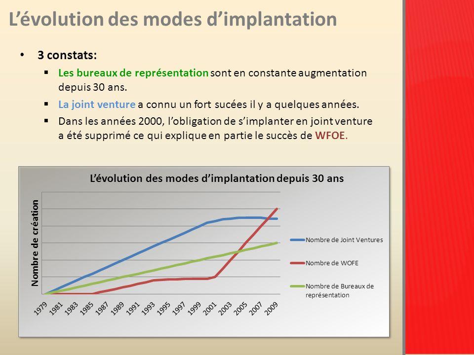 Lévolution des modes dimplantation 3 constats: Les bureaux de représentation sont en constante augmentation depuis 30 ans.