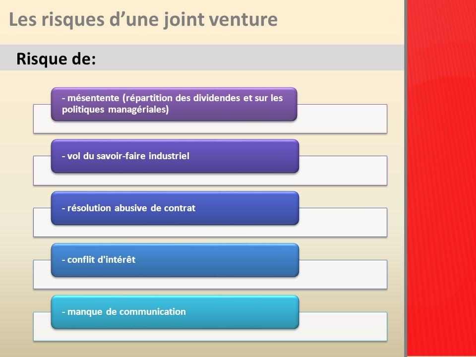 Les risques dune joint venture Risque de: - mésentente (répartition des dividendes et sur les politiques managériales) - vol du savoir-faire industriel- résolution abusive de contrat- conflit d intérêt- manque de communication