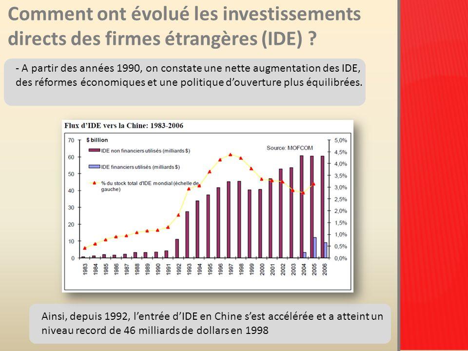 Comment ont évolué les investissements directs des firmes étrangères (IDE) .