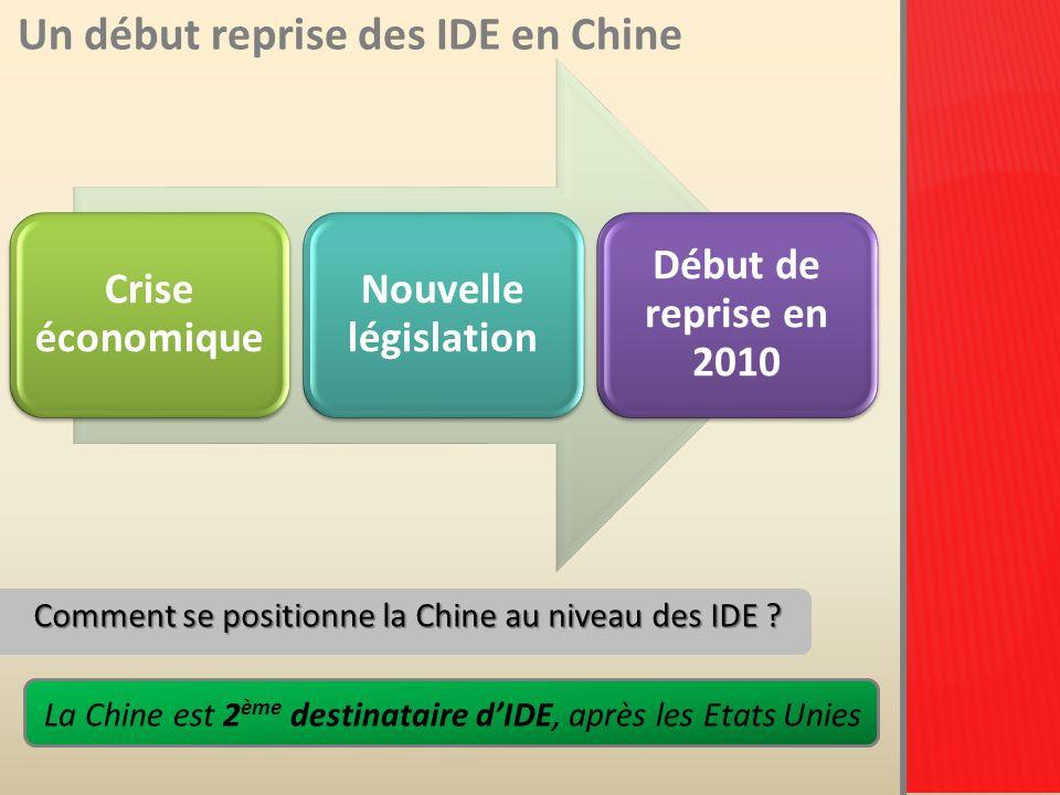 Un début reprise des IDE en Chine Entreprises aux investissements étrangers créées en Chine Evolution (en %) Montant des IDE utilisés Evolution (en %) Janvier - Novembre 20 600-17,44%77,894Mrds de USD-9,86% Novembre2 437+ 9,97%7,023 Mrds de USD+ 31,97% 2009 Entreprises aux investissements étrangers créées en Chine Evolution (en %) Montant des IDE utilisés Evolution (en %) Janvier -Août 16 721 + 18,33% 65,956 Mds de USD + 18,06% Août 2 262 +21,16%7,602 Mds de USD+ 1,38% 2010 Source: Ministère du commerce de la république populaire de Chine
