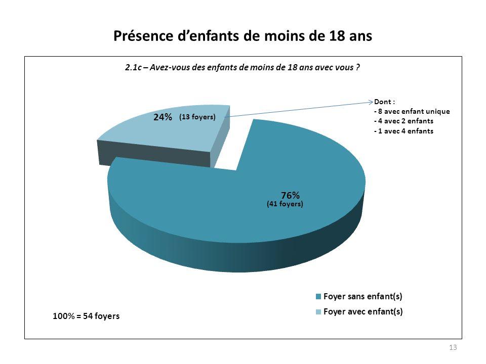 Présence denfants de moins de 18 ans 13 (41 foyers)