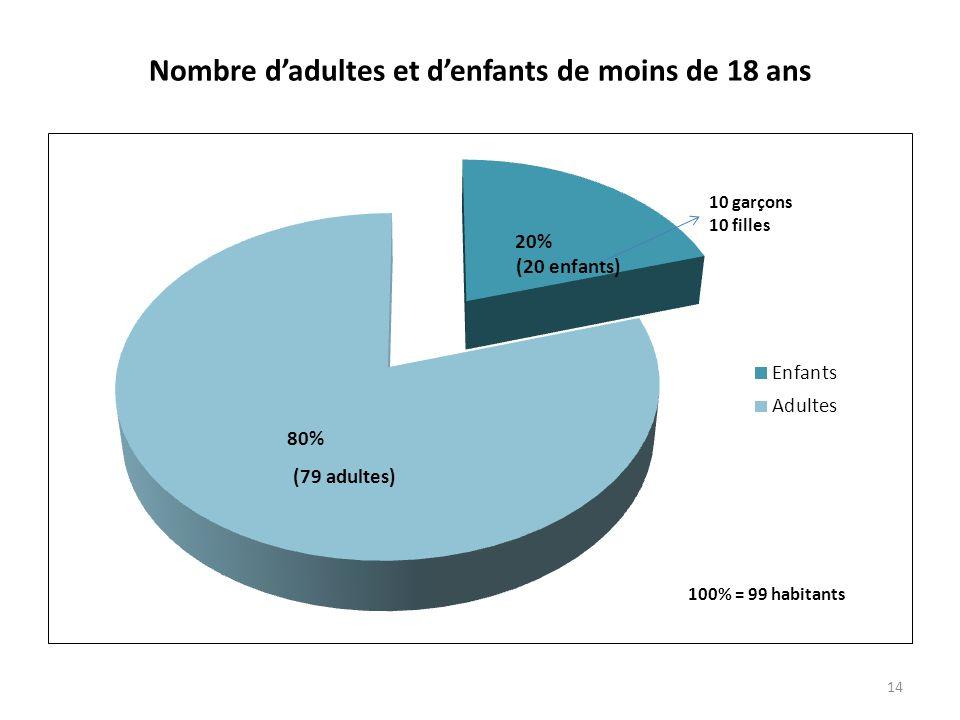 Nombre dadultes et denfants de moins de 18 ans 14 (20 enfants) (79 adultes)