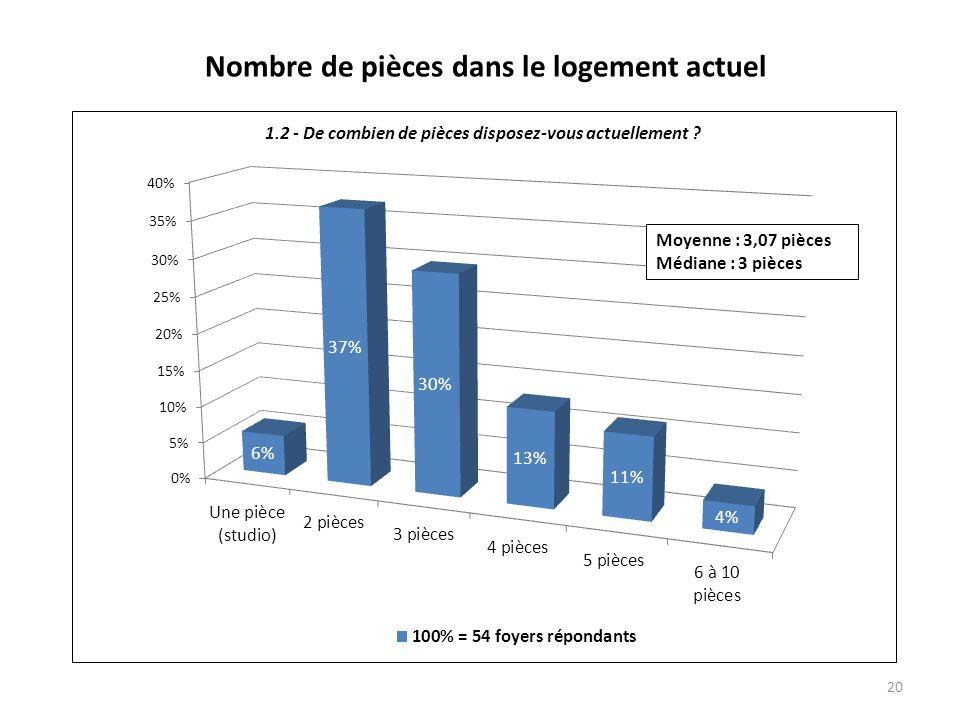 Nombre de pièces dans le logement actuel 20 Moyenne : 3,07 pièces Médiane : 3 pièces