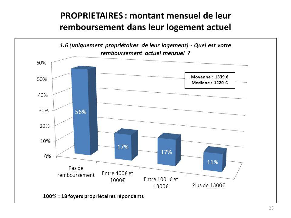 PROPRIETAIRES : montant mensuel de leur remboursement dans leur logement actuel 23