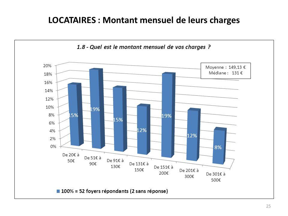 LOCATAIRES : Montant mensuel de leurs charges 25