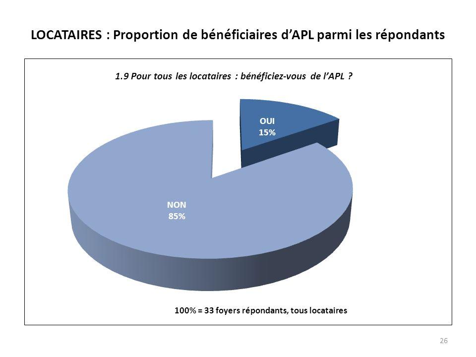 LOCATAIRES : Proportion de bénéficiaires dAPL parmi les répondants 26