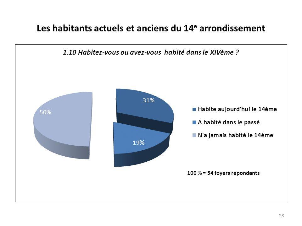 Les habitants actuels et anciens du 14 e arrondissement 28