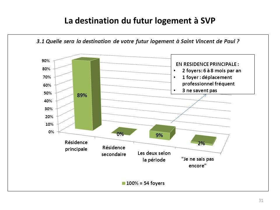 La destination du futur logement à SVP 31 EN RESIDENCE PRINCIPALE : 2 foyers: 6 à 8 mois par an 1 foyer : déplacement professionnel fréquent 3 ne savent pas
