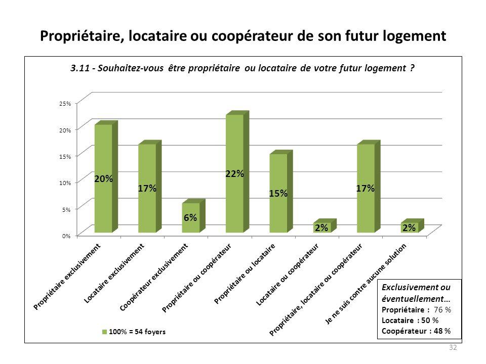 Propriétaire, locataire ou coopérateur de son futur logement 32 Exclusivement ou éventuellement… Propriétaire : 76 % Locataire : 50 % Coopérateur : 48 %