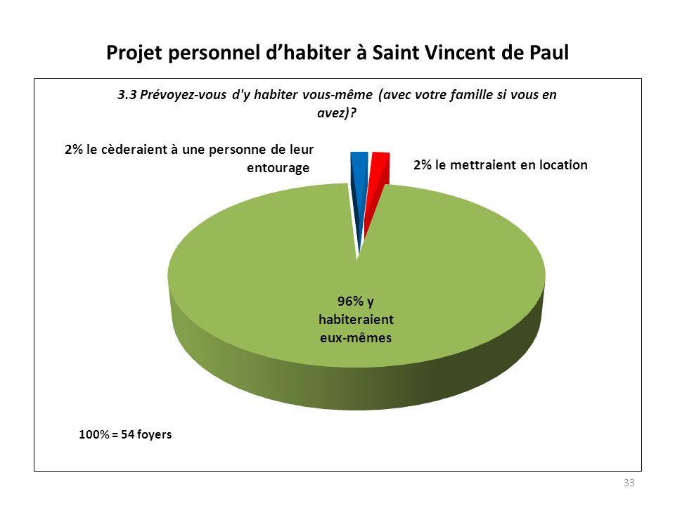 Projet personnel dhabiter à Saint Vincent de Paul 33