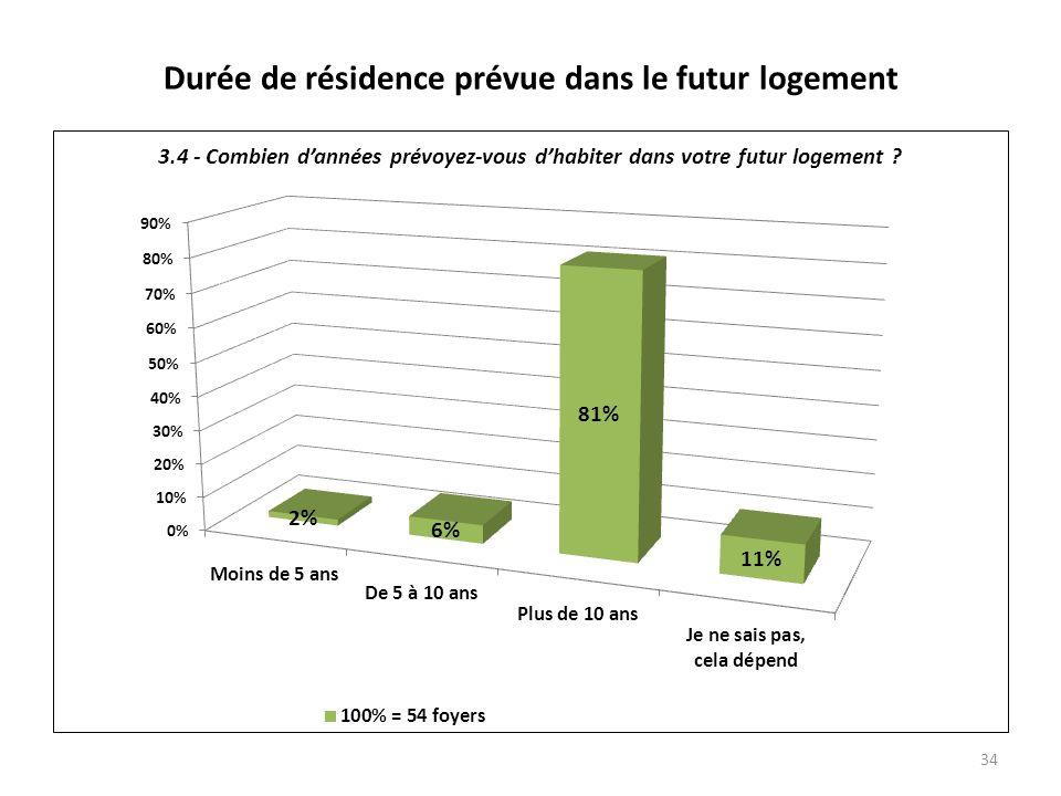 Durée de résidence prévue dans le futur logement 34
