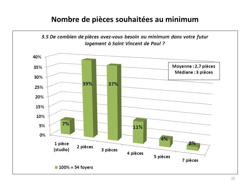 Nombre de pièces souhaitées au minimum 35