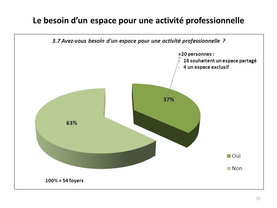 Le besoin dun espace pour une activité professionnelle 37