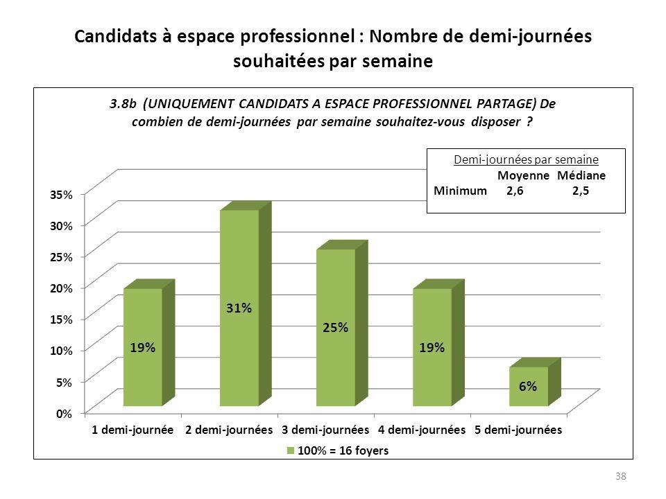 Candidats à espace professionnel : Nombre de demi-journées souhaitées par semaine 38