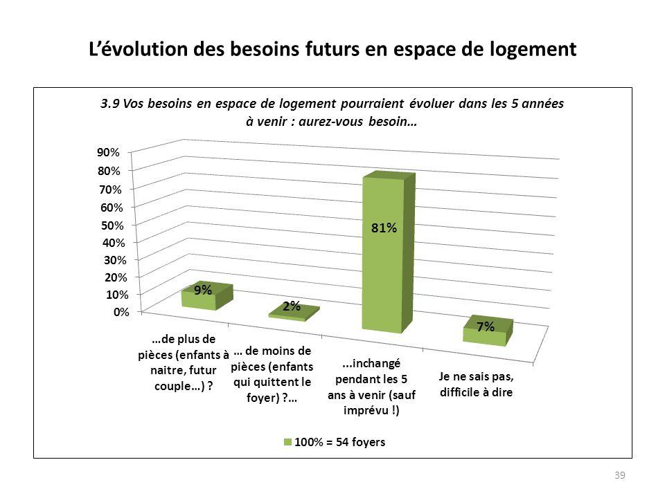 Lévolution des besoins futurs en espace de logement 39