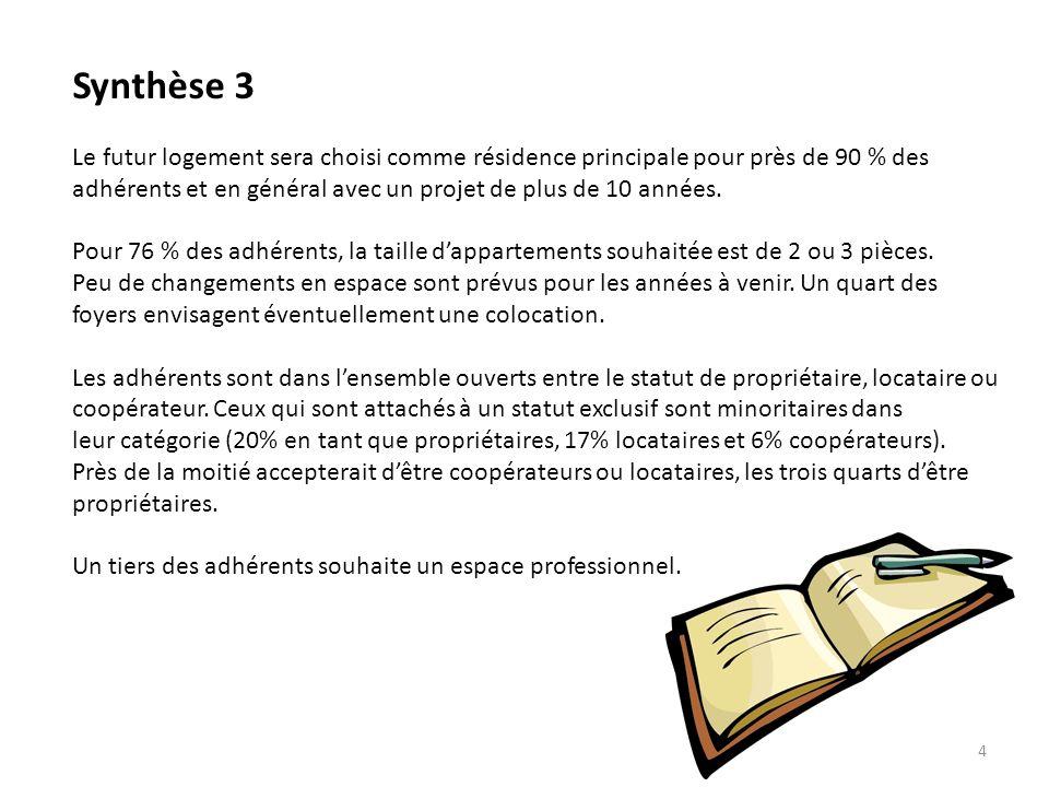 5 Synthèse 4 Une grande cohésion est constatée sur les principes de lhabitat participatif.