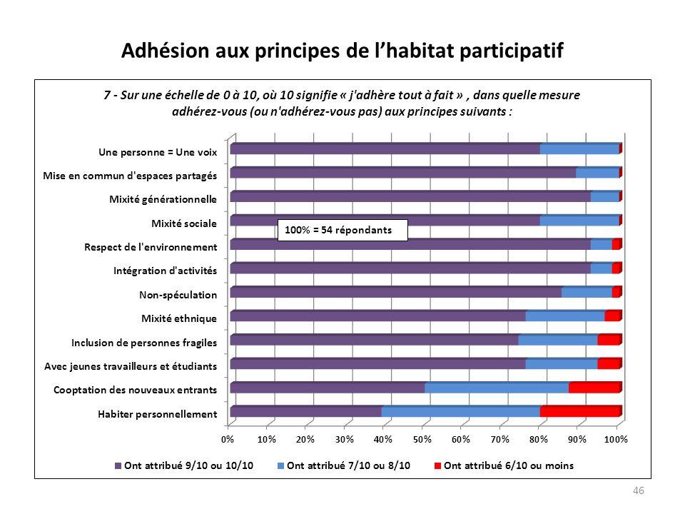 Adhésion aux principes de lhabitat participatif 46