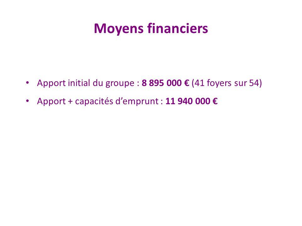 Moyens financiers Apport initial du groupe : 8 895 000 (41 foyers sur 54) Apport + capacités demprunt : 11 940 000