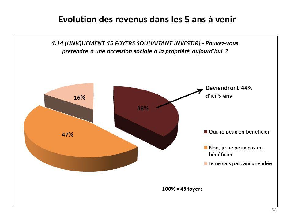 Evolution des revenus dans les 5 ans à venir 54