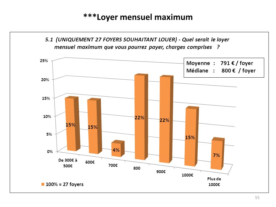 ***Loyer mensuel maximum 55
