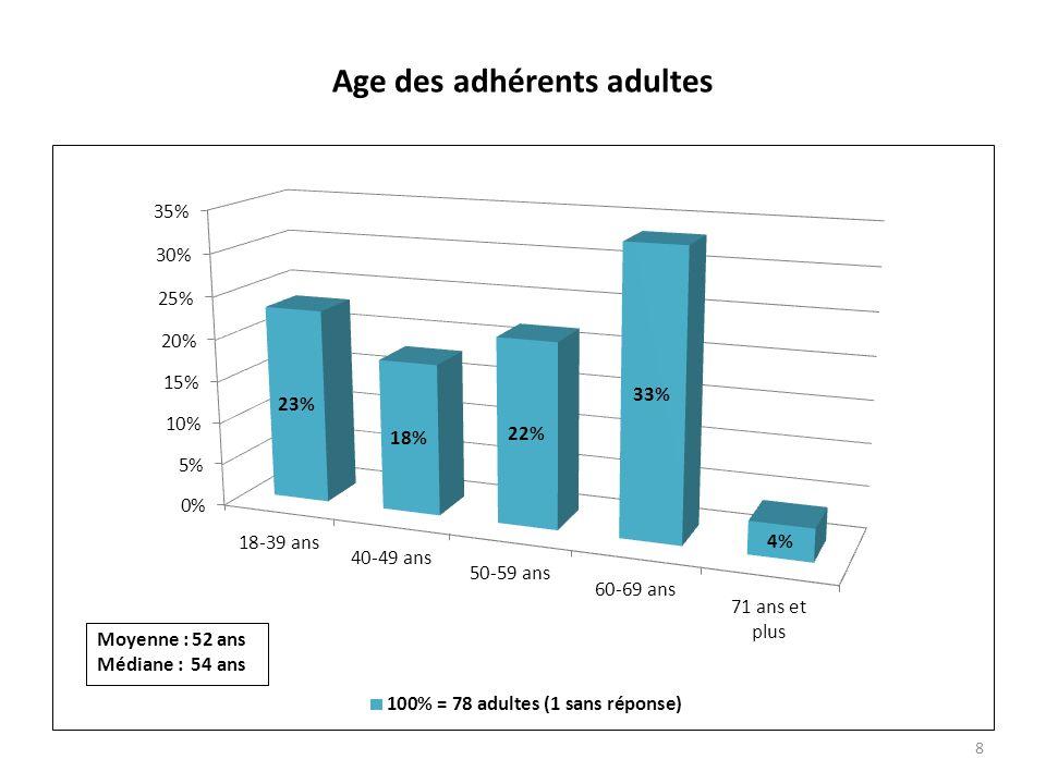 Age des adhérents adultes 8 Moyenne : 52 ans Médiane : 54 ans