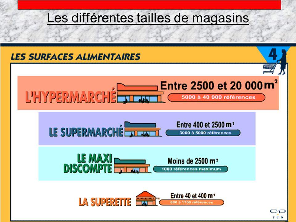 Alain Téfaine – 04/2004 Les différentes tailles de magasins