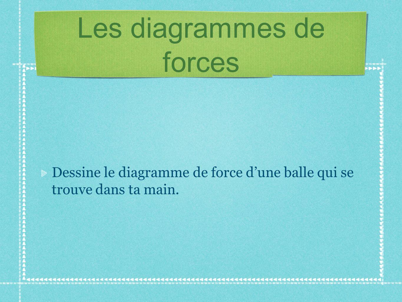 Les diagrammes de forces Dessine le diagramme de force dune balle qui se trouve dans ta main.