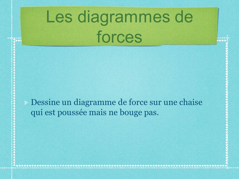 Les diagrammes de forces Dessine le diagramme de force dun objet qui tiré au dessus de la colline par une corde sur un plan incliné.