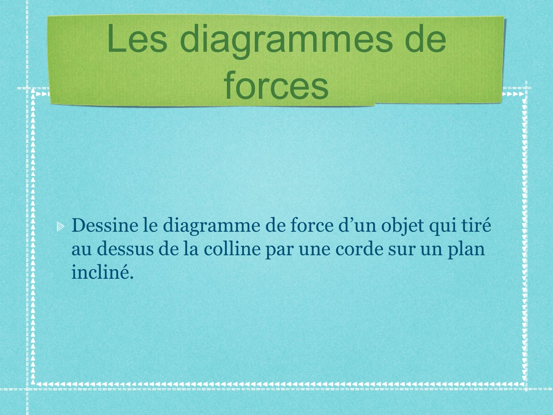 Un sytème de référence Système de référence inertiel: Système dans lequel la loi dinertie sapplique.