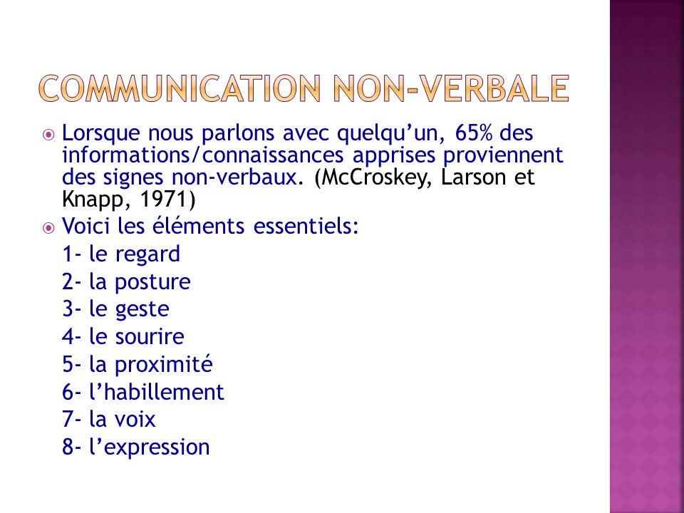 Lorsque nous parlons avec quelquun, 65% des informations/connaissances apprises proviennent des signes non-verbaux. (McCroskey, Larson et Knapp, 1971)