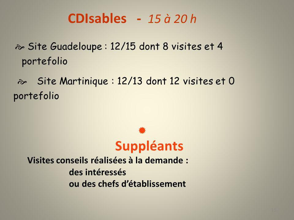 Formation initiale PE2 Nombre détudiants Guadeloupe : 6 Guyane :3 Martinique :4 Face à face pédagogique: Guadeloupe + Martinique :132h - Guyane:132h Partenariat :CFP E.Mounier 16