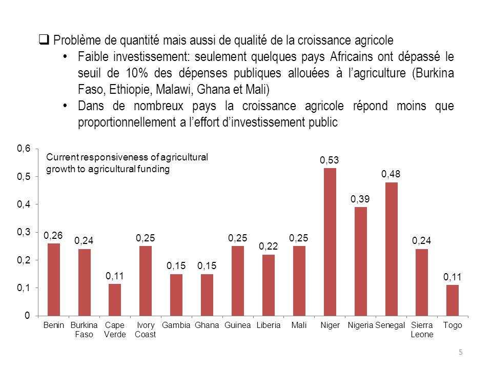 Expected agricultural growth rate by 2015 under current trends (%) 6 Par ailleurs, la croissance agricole nest pas accompagnée dune réduction proportionnelle de la pauvreté