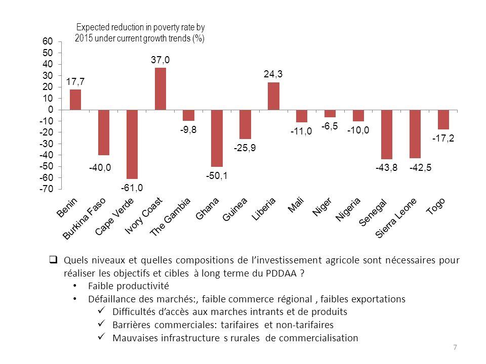 Expected reduction in poverty rate by 2015 under current growth trends (%) 7 Quels niveaux et quelles compositions de linvestissement agricole sont nécessaires pour réaliser les objectifs et cibles à long terme du PDDAA .