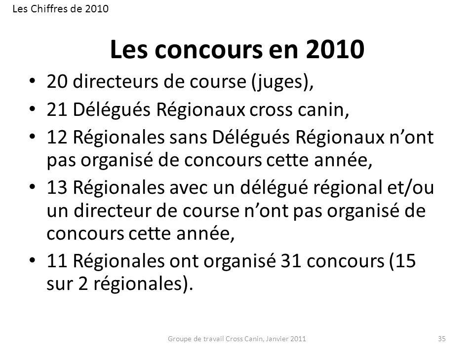 Les concours en 2010 20 directeurs de course (juges), 21 Délégués Régionaux cross canin, 12 Régionales sans Délégués Régionaux nont pas organisé de co