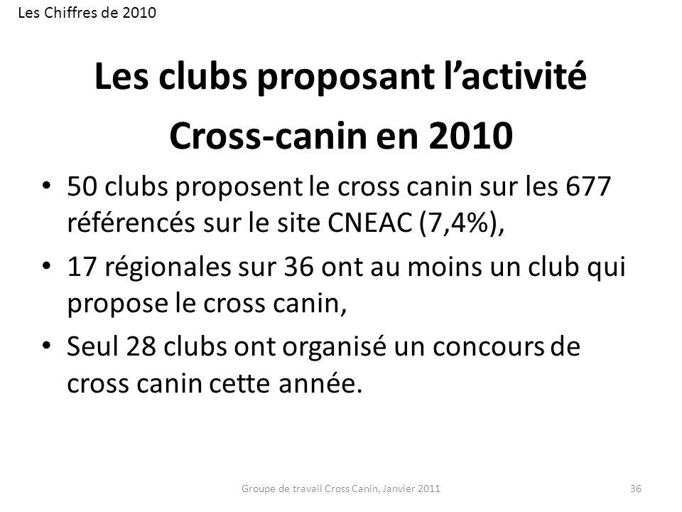 Les clubs proposant lactivité Cross-canin en 2010 50 clubs proposent le cross canin sur les 677 référencés sur le site CNEAC (7,4%), 17 régionales sur