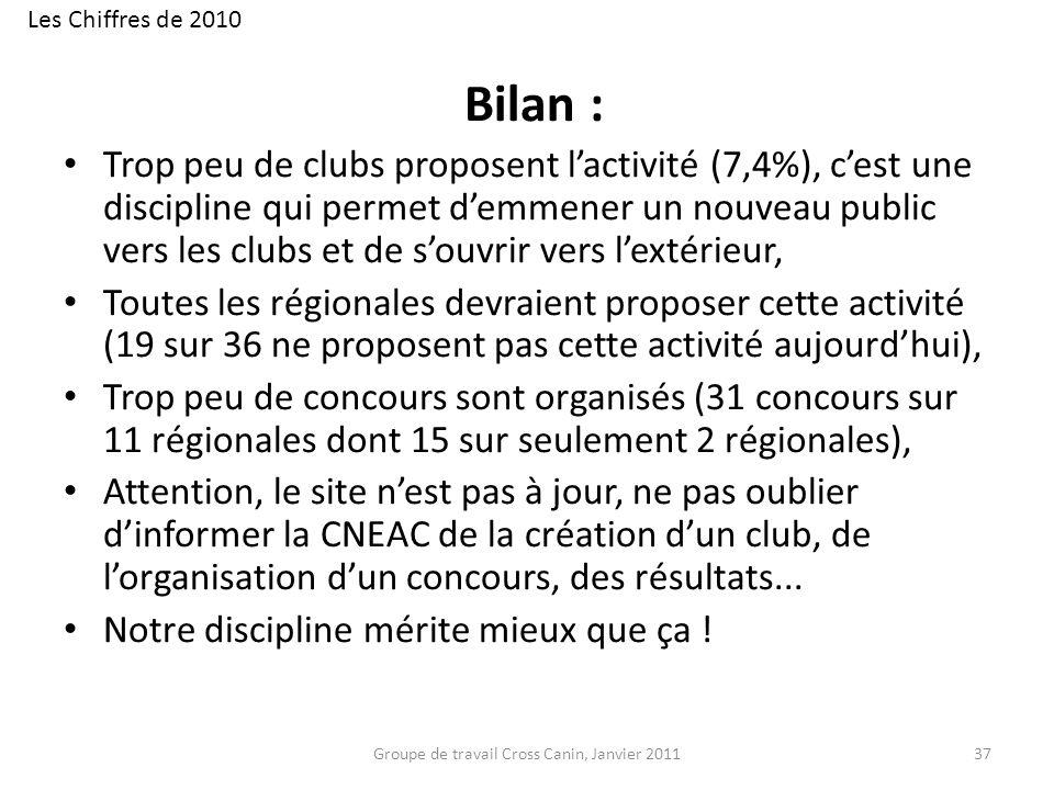 Bilan : Trop peu de clubs proposent lactivité (7,4%), cest une discipline qui permet demmener un nouveau public vers les clubs et de souvrir vers lext