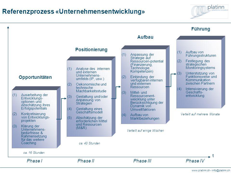 www.platinn.ch - info@platinn.ch Referenzprozess «Unternehmensentwicklung» (1)Analyse des internen und externen Unternehmens- umfelds (IP, usw.) (2)Oekonomische und technische Machbarkeitsstudie (3)Gestaltung und/oder Anpassung von Strategien (4)Gestaltung eines Geschäftsmodell (5)Abschätzung der erforderlichen Mittel und Ressourcen (M&R) (1)Anpassung der Strategie auf Ressourcen-potential (Finanzierung, Technologie, Kompetenzen) (2)Einbindung der verfügbaren internen und externen Ressourcen (3)Mittel- und Ressourcenent- weicklung unter Berücksichtigung der Dynamik von Umweltfaktoren (4)Aufbau von Marktbeziehungen (1)Aufbau von Führungsstrukturen (2)Festlegung des strategischen Monitoringsystems (3)Unterstützung von Funktionsweise und Kommunikation zwischen Partnern (4)Intensivierung der Geschäfts- entwicklung Positionierung Aufbau Führung (1)Ausarbeitung der Entwicklungs- optionen und Abschätzung ihres Erfolgspotentials (2)Konkretisierung von Entwicklungs- projekten (3)Klärung der Unternehmens- bedürfnisse & Rahmensetzung für das weitere Coaching Opportunitäten ca.