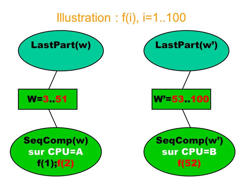 Illustration : f(i), i=1..100 SeqComp(w) sur CPU=A f(1);f(2) W=3..51 SeqComp(w) LastPart(w) W=52..100 LastPart(w)