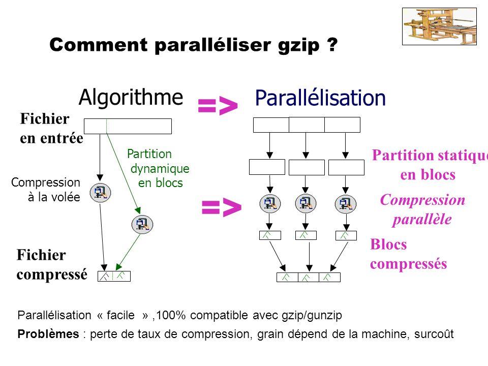 Exemple 2 : parallélisation de gzip Gzip : Utilisé (web) et coûteux bien que de complexité linéaire Code source :10000 lignes C, structures de données complexes Principe : LZ77 + arbre Huffman Pourquoi gzip .