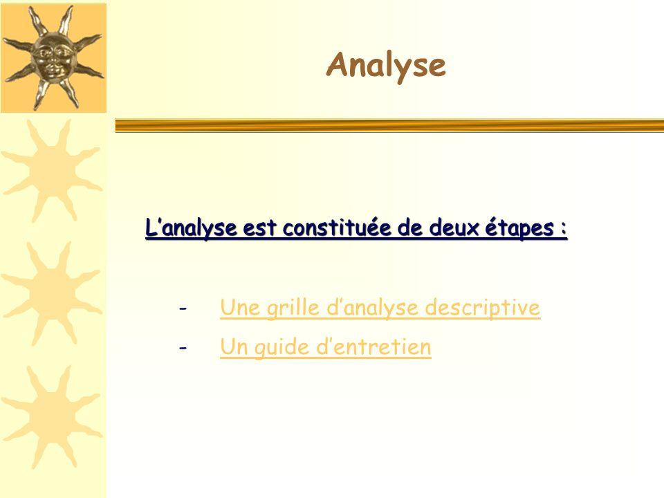 Analyse Lanalyse est constituée de deux étapes : - Une grille danalyse descriptiveUne grille danalyse descriptive - Un guide dentretienUn guide dentretien