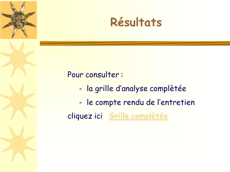 Résultats Pour consulter : - la grille danalyse complètée - le compte rendu de lentretien cliquez ici Grille complètéeGrille complètée