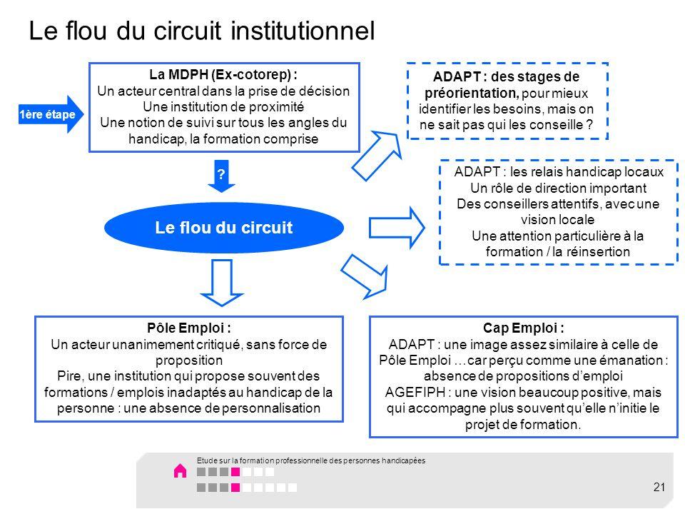 Le flou du circuit institutionnel La MDPH (Ex-cotorep) : Un acteur central dans la prise de décision Une institution de proximité Une notion de suivi