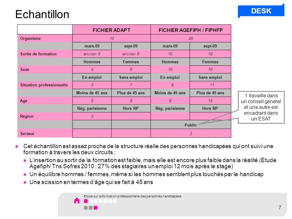 Echantillon FICHIER ADAPTFICHIER AGEFIPH / FIPHFP Organisme1020 mars-09sept-09mars-09sept-09 Sortie de formationenviron 5 10 HommesFemmesHommesFemmes