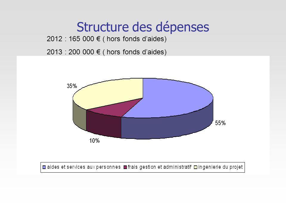 Structure des dépenses 2012 : 165 000 ( hors fonds daides) 2013 : 200 000 ( hors fonds daides)