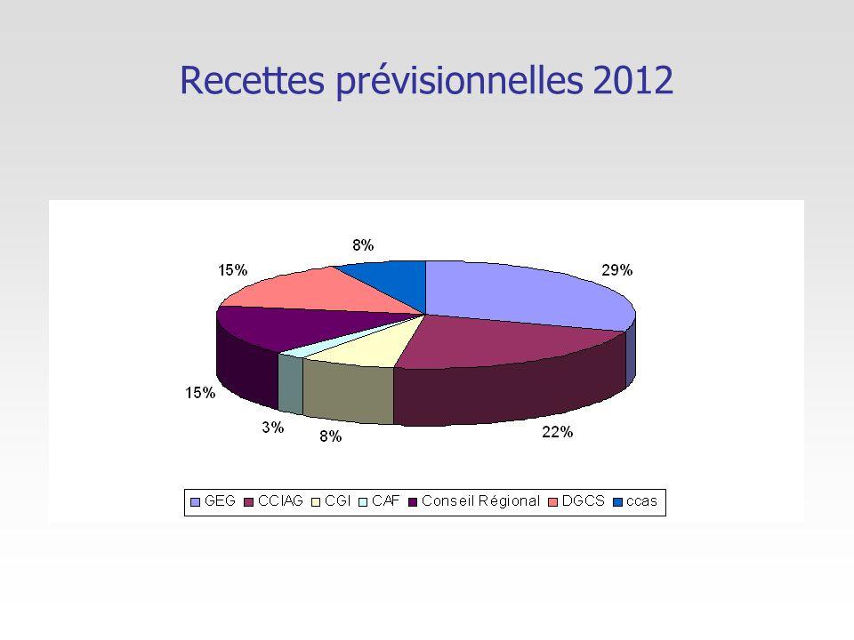 Recettes prévisionnelles 2012