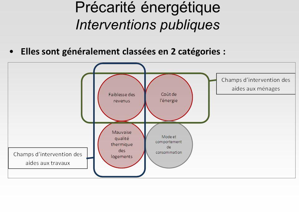 Précarité énergétique Interventions publiques Elles sont généralement classées en 2 catégories :