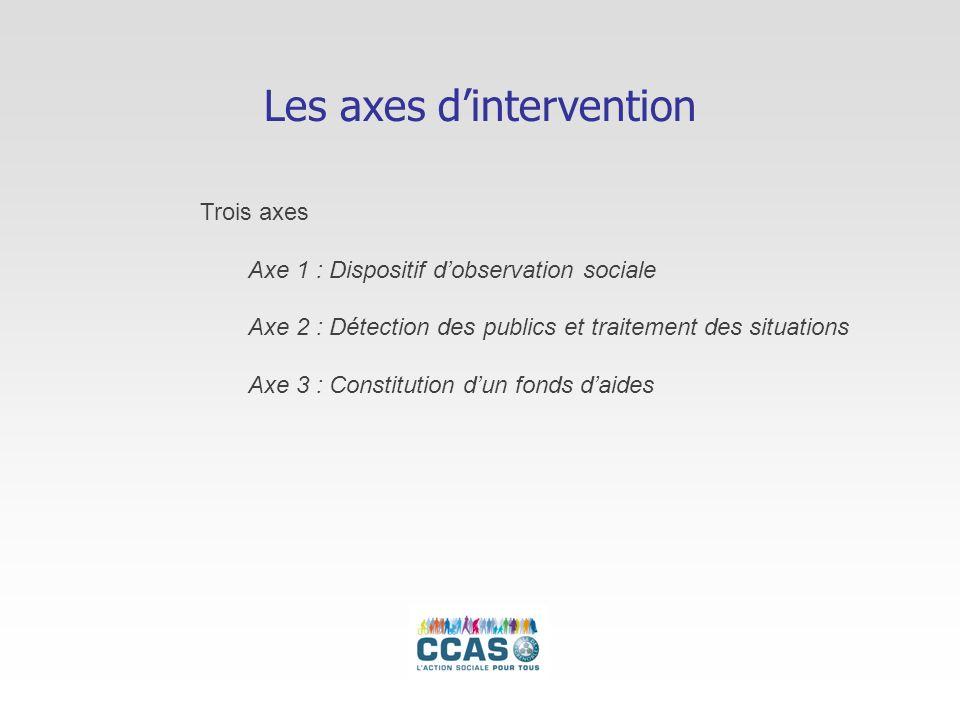 Les axes dintervention Trois axes Axe 1 : Dispositif dobservation sociale Axe 2 : Détection des publics et traitement des situations Axe 3 : Constitut