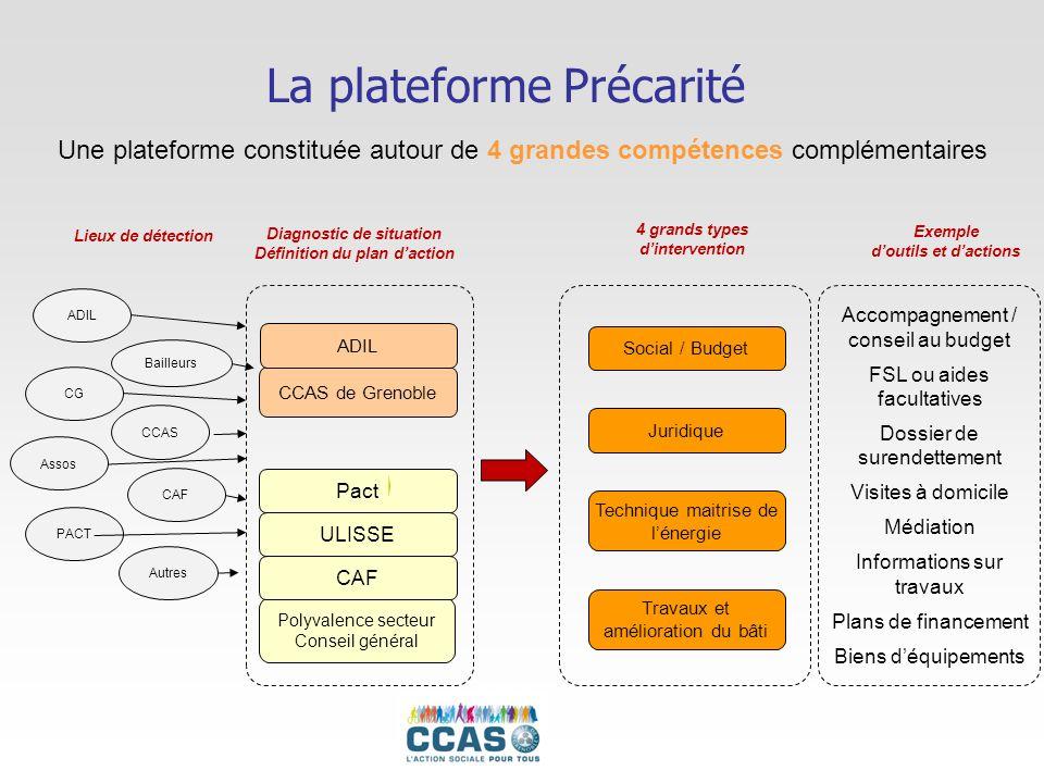 La plateforme Précarité CCAS de Grenoble Polyvalence secteur Conseil général ADIL Diagnostic de situation Définition du plan daction ADIL Lieux de dét