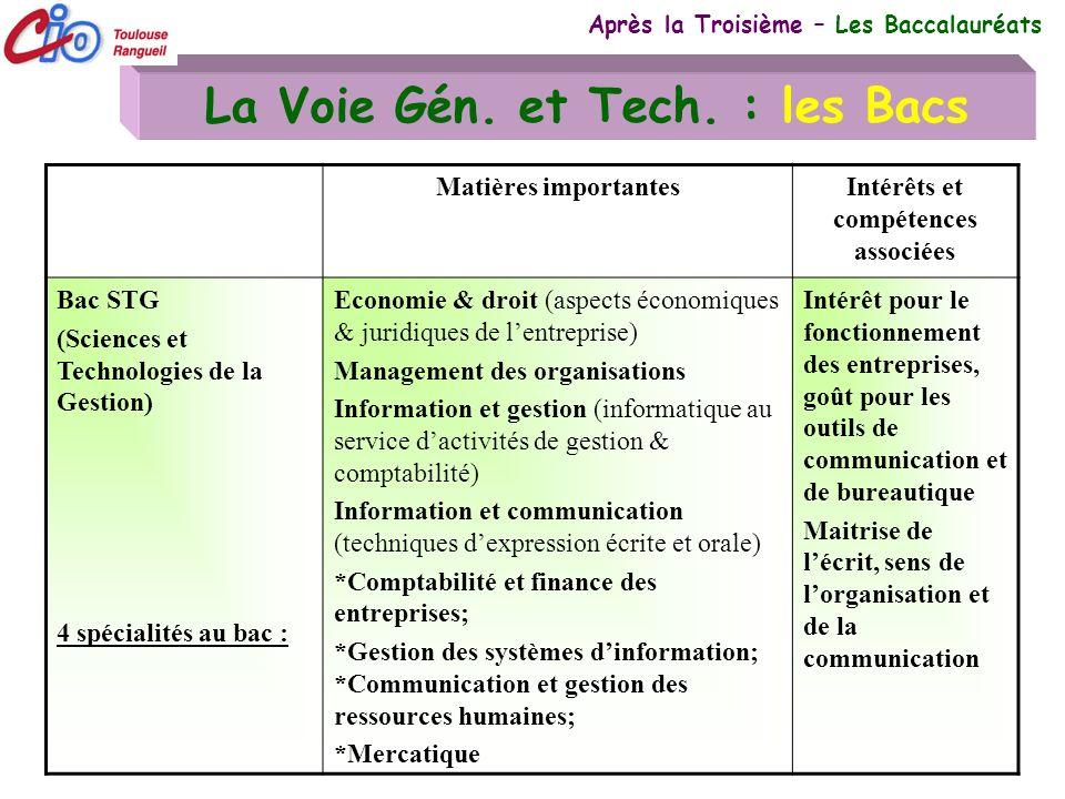 19 La Voie Gén. et Tech. : les Bacs Après la Troisième – Les Baccalauréats Matières importantesIntérêts et compétences associées Bac STG (Sciences et