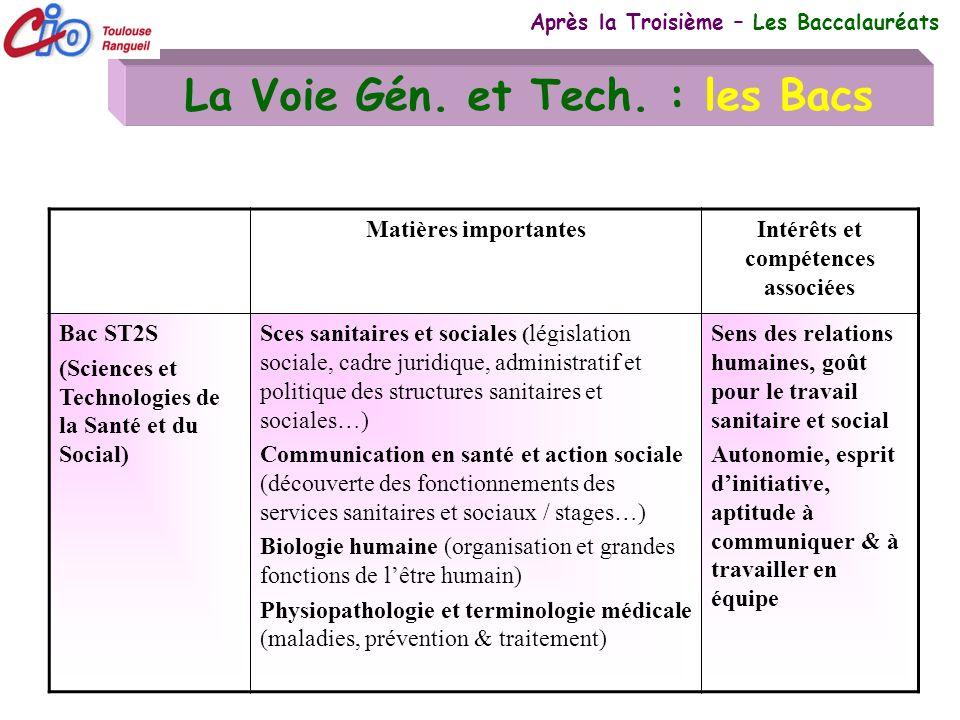 20 La Voie Gén. et Tech. : les Bacs Après la Troisième – Les Baccalauréats Matières importantesIntérêts et compétences associées Bac ST2S (Sciences et